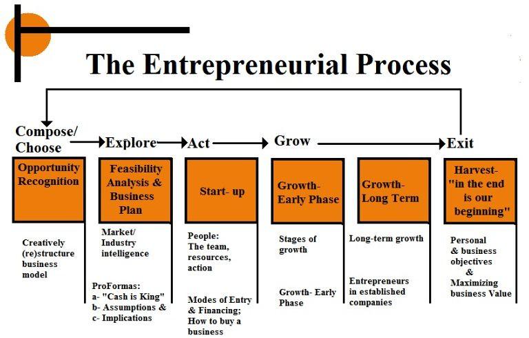 example of process analysis essay writing