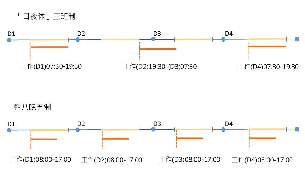 藍色圓點與圓點之間為一完整日,藍色線段是黑夜、黃色線段是白天。橘色線段是工作時間。可見在工作天時,「日夜休」三班制三天為一週期,朝八晚五制則一天為一週期。