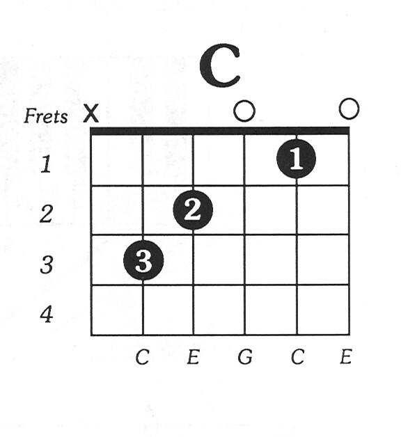 CMaj-Free-Guitar-Chord-Chart | Yasir.Arafat | Flickr