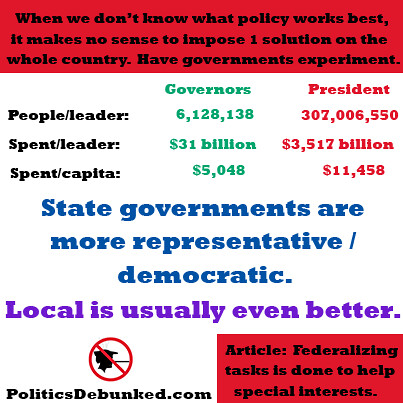 Taxation vs. Representation in State vs. Federal: Executive | by Politics Debunked