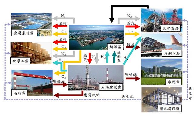 臨海工業區不同類型廠商間,能源與資源的整合利用。圖片來源:經濟部工業局
