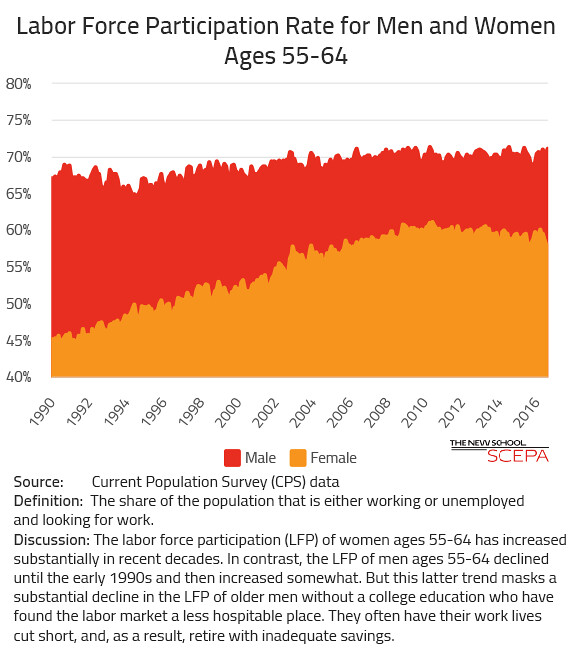 Labor Force Participation for Older Worker by Sex