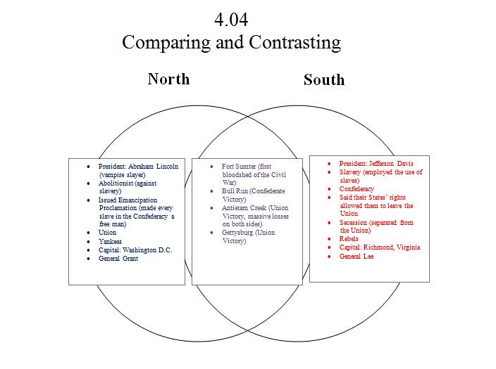 compare and contrast north and south In the south the most popular occupation was a farmer naturally, this is because the south had fertile soil and plentiful rain in comparison, farming would not be as popular in the north because the land was not as fertile and there were not enough frost free days.