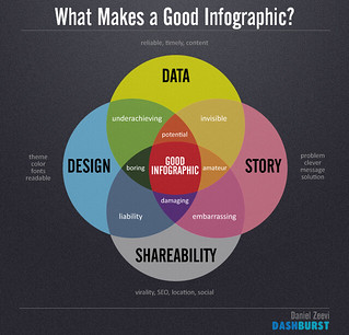 What makes a good infographic? | by DashBurst