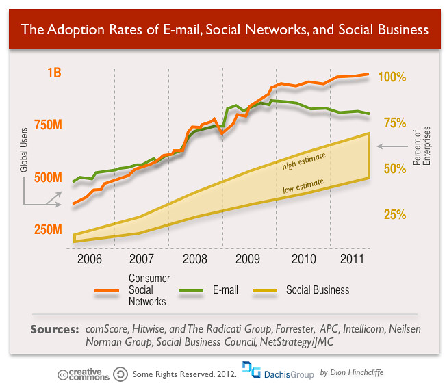 Example Of Company Organizational Chart: The Adoption Rates of E-mail Social Networks and Social u2026 | Flickr,Chart