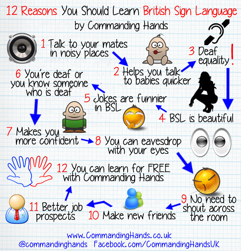 Let's Learn BSL! Lesson 10 - Places in the Town & Directions
