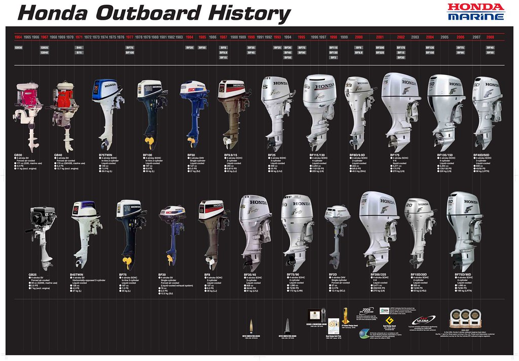 History Laings Outboards Oukasinfo