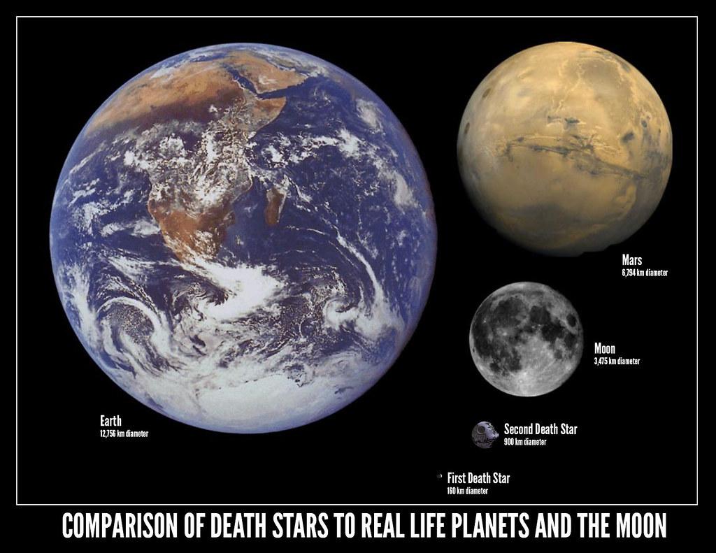 Earth-Mars-Moon-Death-Star-Comparision | B | Flickr