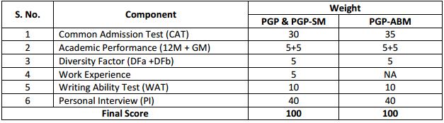 IIM Lucknow (IIML) Selection Criteria Admission PGP 2018 20 batch
