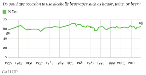 65% of Americans drink alcohol.