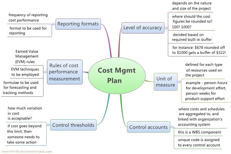 materials cost management and control Cost management in project management allows a business to predict impending expenditures to help reduce the chance of going over budget control costs—the process of monitoring the status of the project to update the project costs and managing changes to the cost baseline.