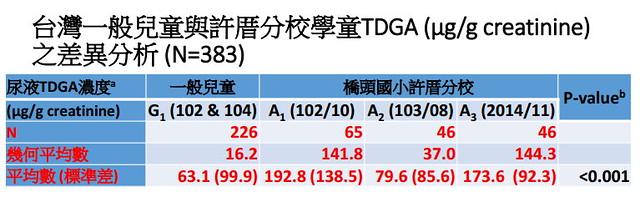 台灣一般兒童與許厝分校學童TDGA (μg/g creatinine) 之差異分析 資料來源:衛福部