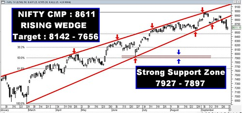 Nifty Rising Wedge