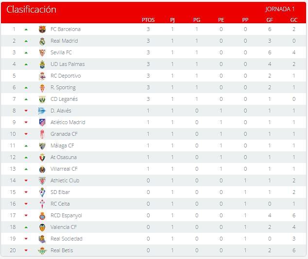 La Liga (Jornada 1): Clasificación