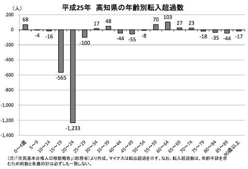 平成25年 高知県の年齢別転入超過数