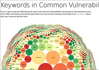 Keywords in Common Vulnerabilities and Exposures | by Alexandre Dulaunoy