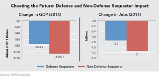 Sequestration: History, Impact, and a Call to Action