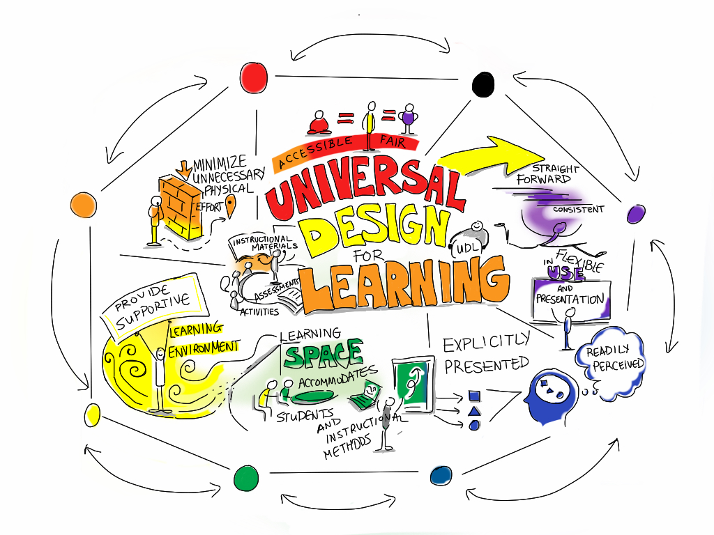 Universal Design Classroom Examples ~ Universal design for learning based on tss uoguelph