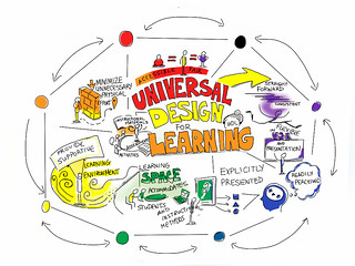 Universal Design For Learning | by giulia.forsythe