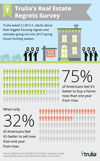 Infographic: Eager Homebuyers, Patient Home Sellers | by truliavisuals