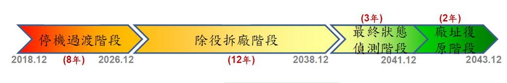 核一廠除役作業時程 (以一號機為例)