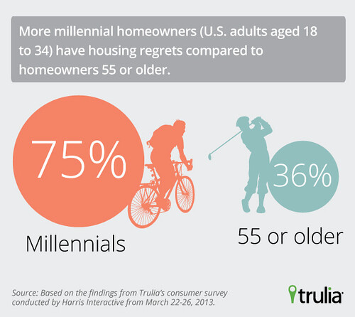 Infographic: 75% of Millennials Have Real Estate Regrets | by truliavisuals
