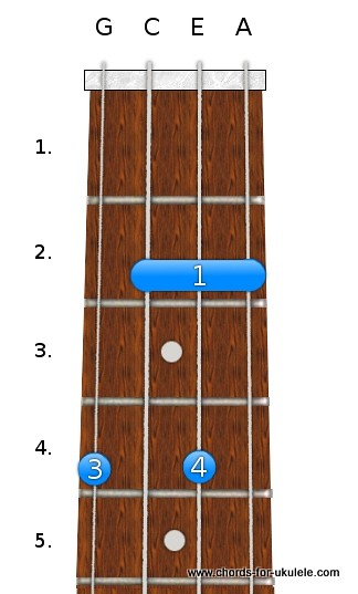 G sharp / A flat dim chord for ukulele | Chords For Ukulele ...
