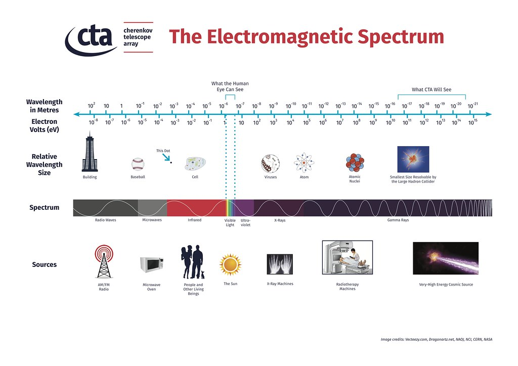 Microwaves Electromagnetic Spectrum Disinfect Drinking Water