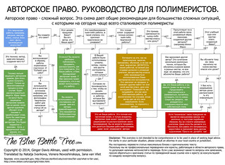Copyright Guidelines for Polymer Clay Artists (in Russian) | by _Yohari_