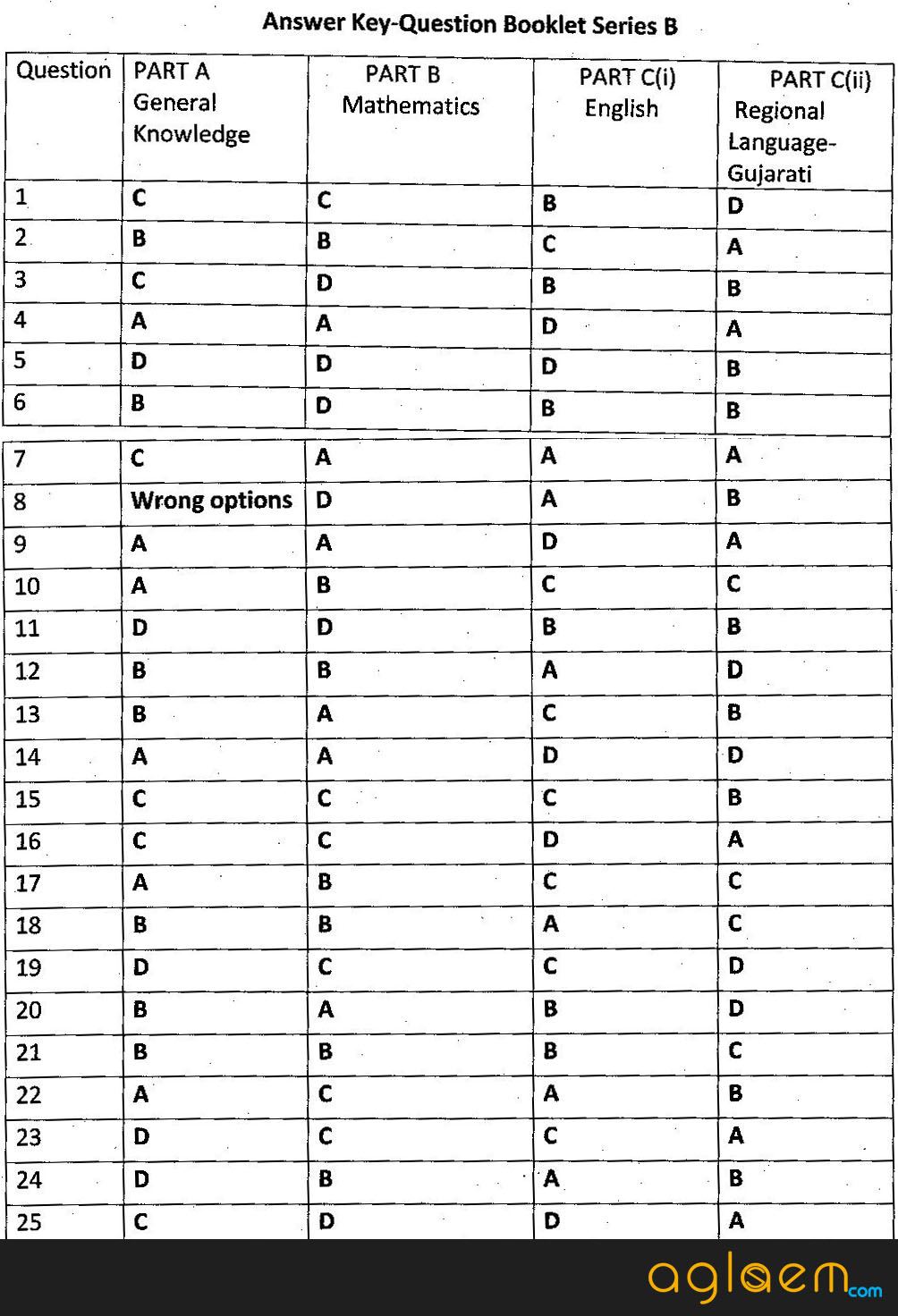 Gujarat Postman / Mailguard Answer Key 2016 Set B