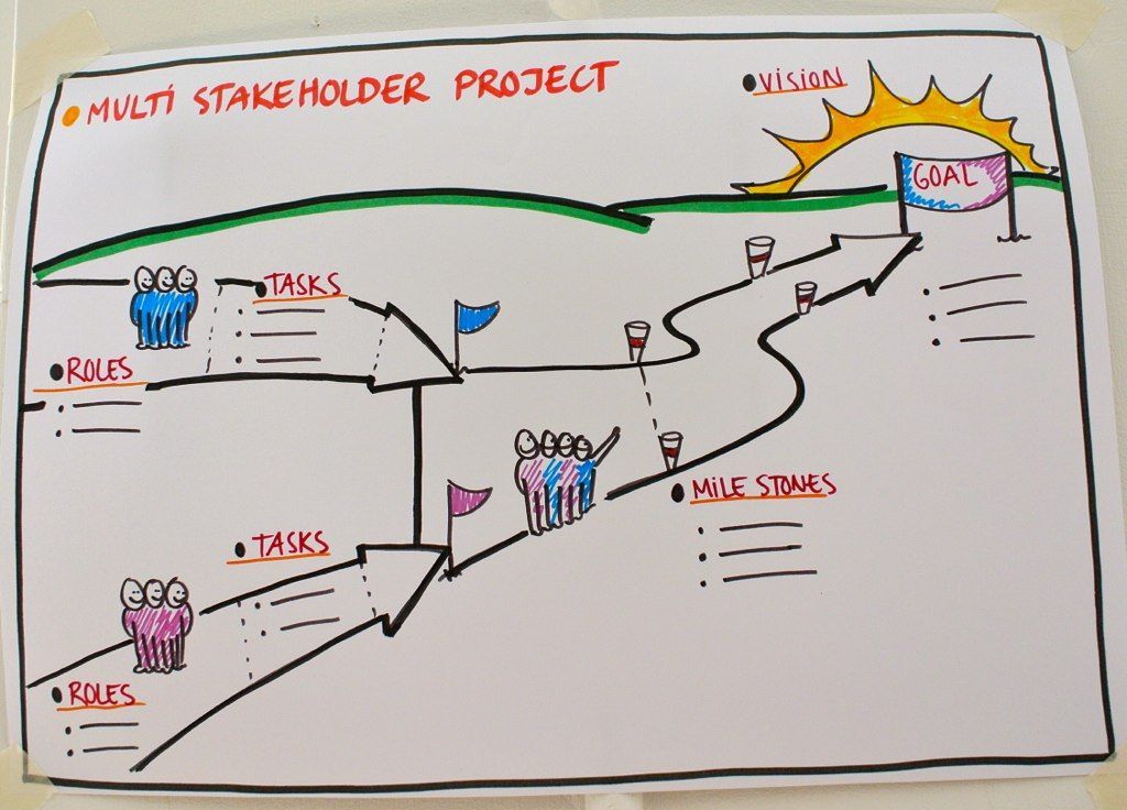 Multi Stakeholder Project Template By Anne Madsen Drawmore Flickr