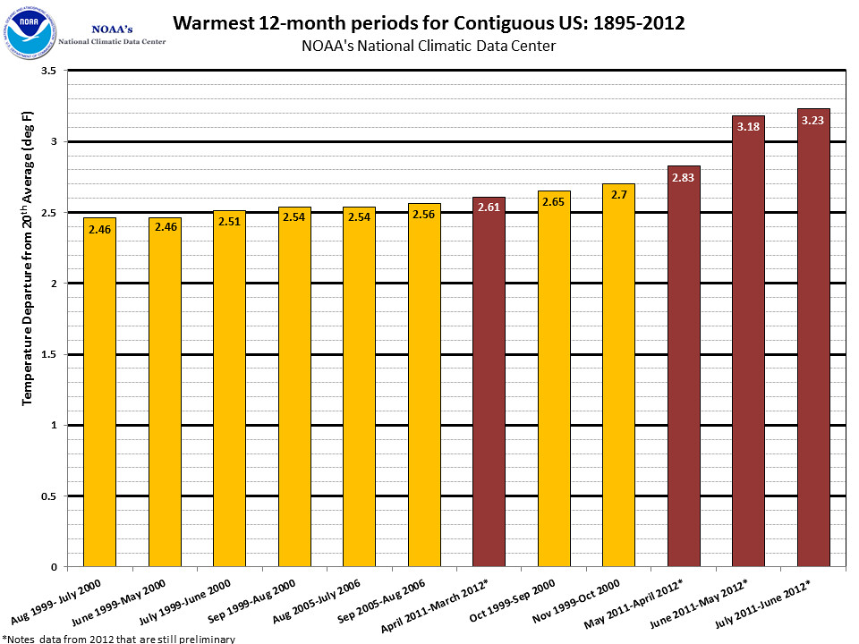 Normal Cholesterol Levels By Age Chart: NOAA #data: Warmest 12 months for US 1895-2012 | June 2012 Nu2026 | Flickr,Chart