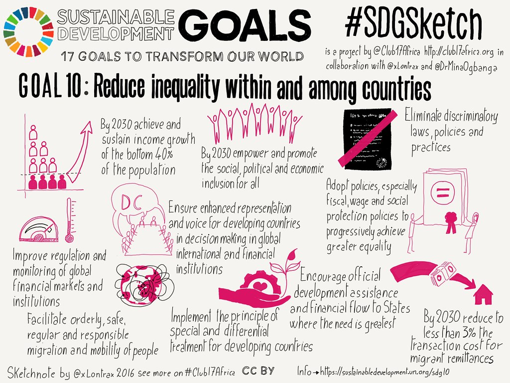 Goal 10. Reduce Inequalities