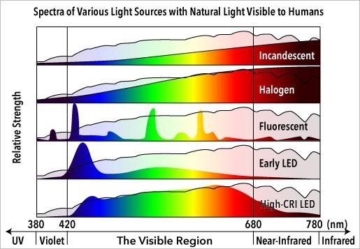 Blog39-SpectraOfLightSources