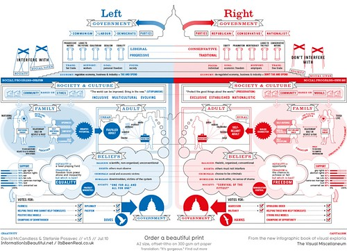 Left vs. Right (US) | by † messerwerferin †