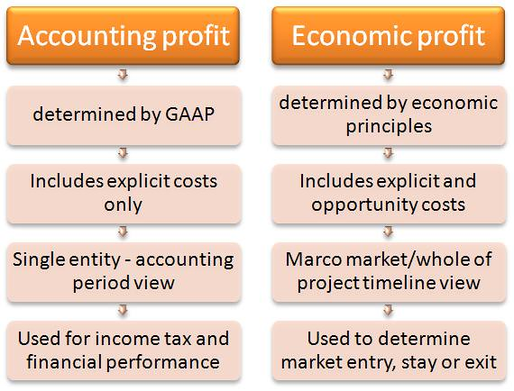 Accounting For As