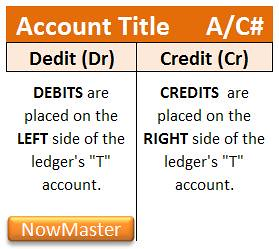 Y2cary3n6mng A1txnb Debits And Credits T Accounts