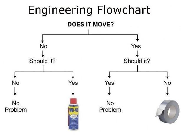 Flow Chart Parts: Engineering flowchart: Does it Move? Should it? #WD40 vs. u2026 | Flickr,Chart
