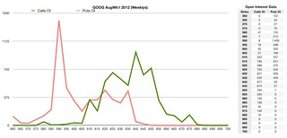 GOOG AugWk1 2012 options open interest @ Monday, Jul 30, 2012 (before market open) | by ** David Chin **