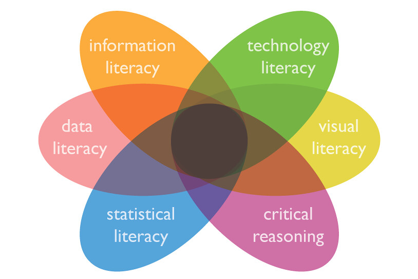 A Level Venn Diagrams: Literacy Rainbow (6/6) | justgrimes | Flickr,Chart