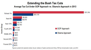 Average Tax Cut Under GOP Approach vs. Obama's Approach in 2012 | by citizens4taxjustice