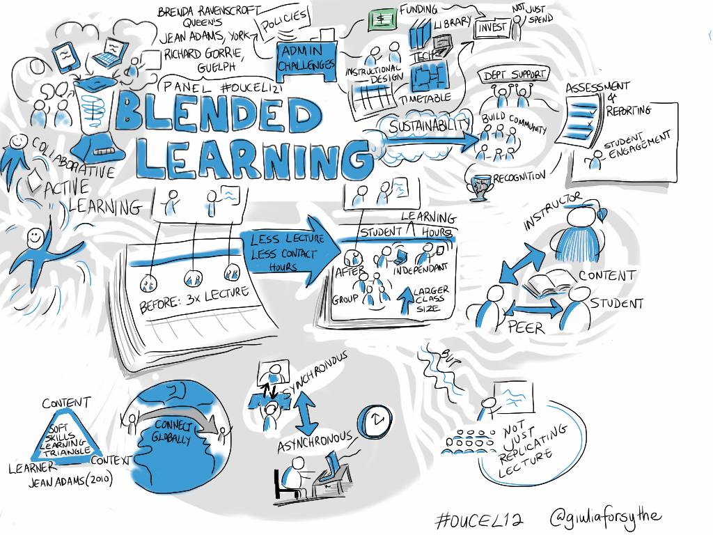 7 Top Blended Learning Benefits For Corporate Training | Litmos Blog