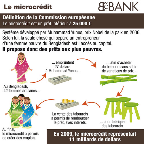 Le microcrédit | by BforBank