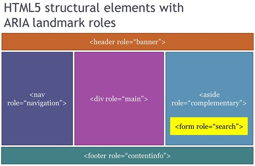 HTML5 Structural Elements with ARIA Landmark Roles | by Dennis311