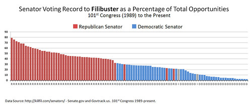 Senator Voting Record Percentage to Filibuster | by Cory M. Grenier
