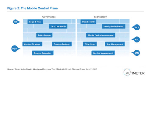 Figure 2: The Mobile Control Plane | by AltimeterGroup