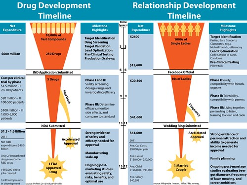 relationship evolution dates