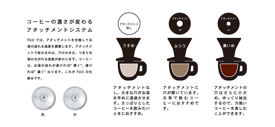 """FUJIでは、アタッチメントを交換してお湯の流れる速度を調整します。アタッチメントで変わるのは、穴の大きさ。つまりお湯のながれる速度が変わります。コーヒーは、お湯の流れが速ければ""""薄く""""、遅ければ""""濃く""""なります。これがFUJIの仕組みです。"""