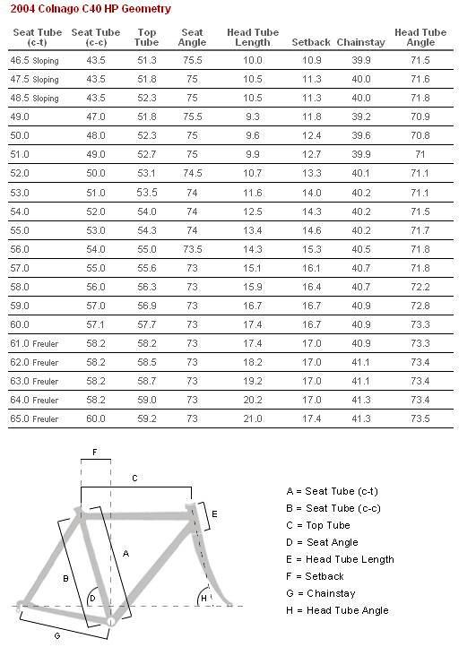 Colnago C40 Geometry | Uploaded with Skitch | buckythedonkey | Flickr