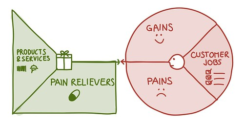 Value Proposition Designer - pain relievers | by Alex Osterwalder